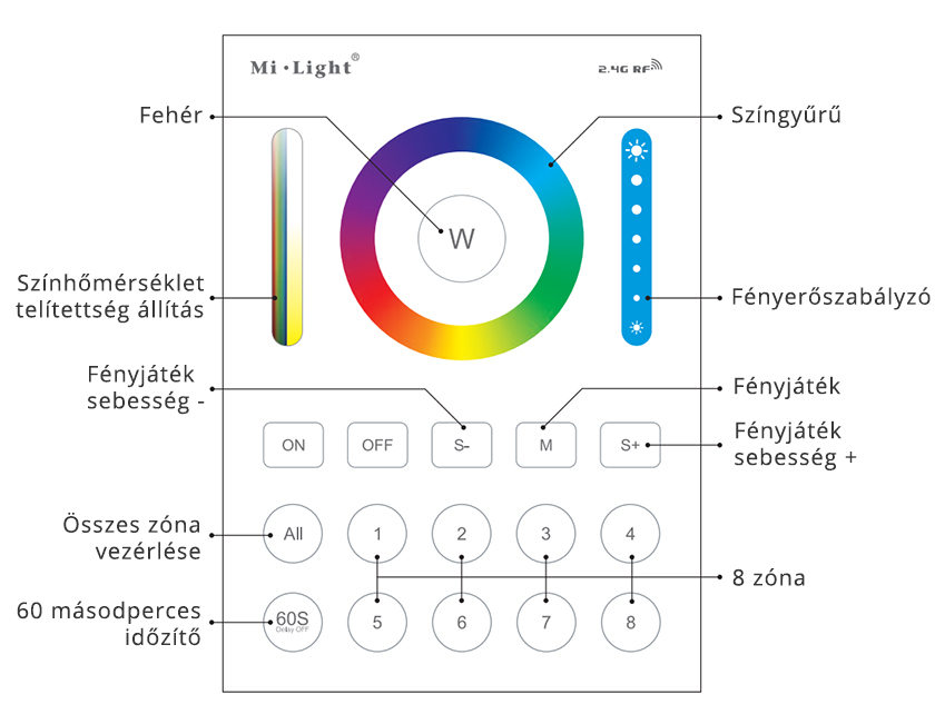 Mi-light B8 RGB+CCT vezérlő gombjai