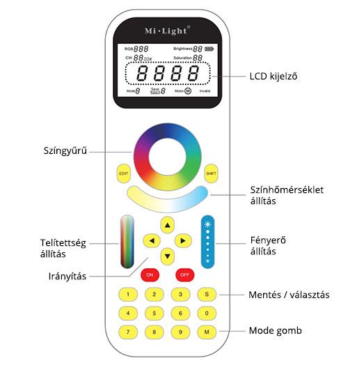 LED FullColor csoport távirányító használati útmutató