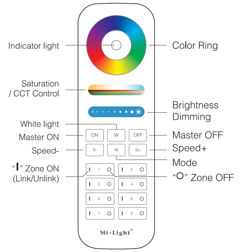 LED RGB+CCT csoport távirányító használati útmutató