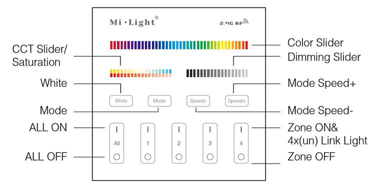 Group Control RGB+CCT Fali FullColor szabályzó panel funkciók bemutatása