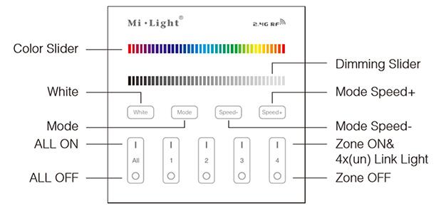 Group Control RGBW Fali RGB+fehér LED szalag távirányító panel funkciók bemutatása
