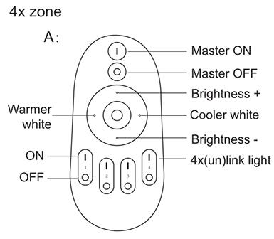 LED Dimmer csoport távirányító használati útmutató