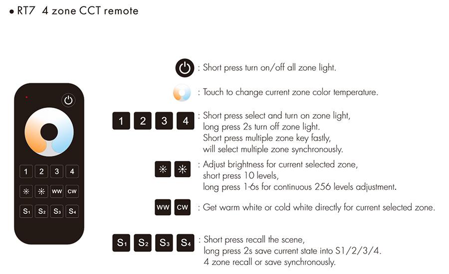 A LED távirányító gombjainak bemutatása, funkciók: