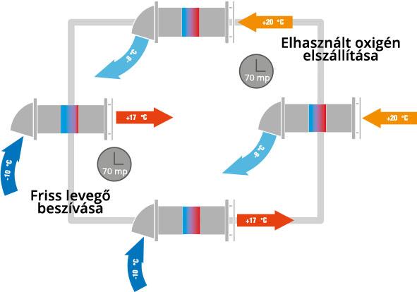 Egyhelyiséges hővisszanyerő szellőztető berendezés működési elve