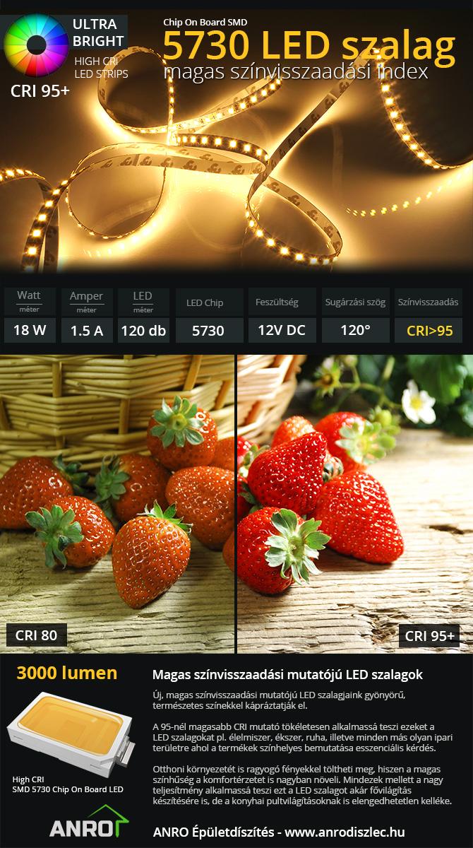 LED szalagok magas színhűségi mutatóval (CRI 95)
