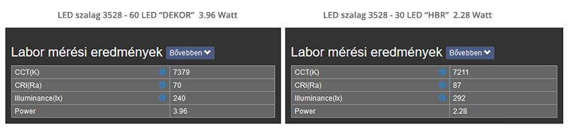 LED szalagok hatékonysága: dekor LED szalag összehasonlítása a nagy fényerejű LED szalagokkal