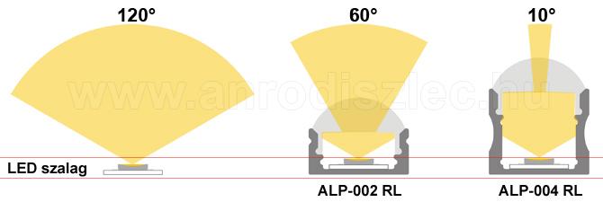 Optikai lencsés alumínium profilok keresztmetszet és sugárzási szög.