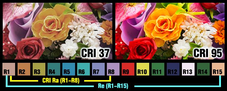 A LED fényforrások színvisszaadási indexét (CRI - RA) magyarázó kép