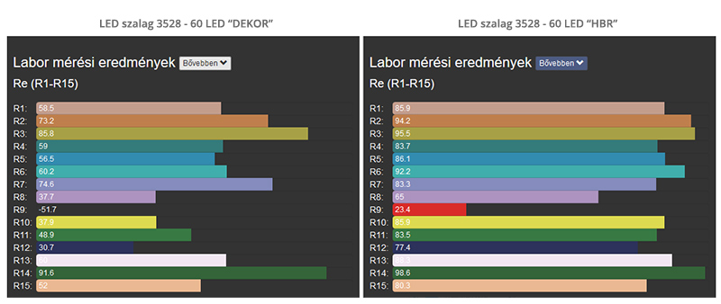 Egy Dekor LED szalag színvisszaadási indexének összegasonlítása egy HBR LED szalaggal Re(R1-R15) szabvány szerint