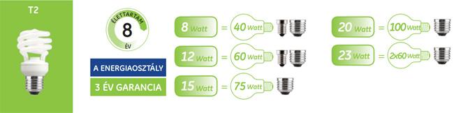 GE Spirál T2 kompakt fénycső család