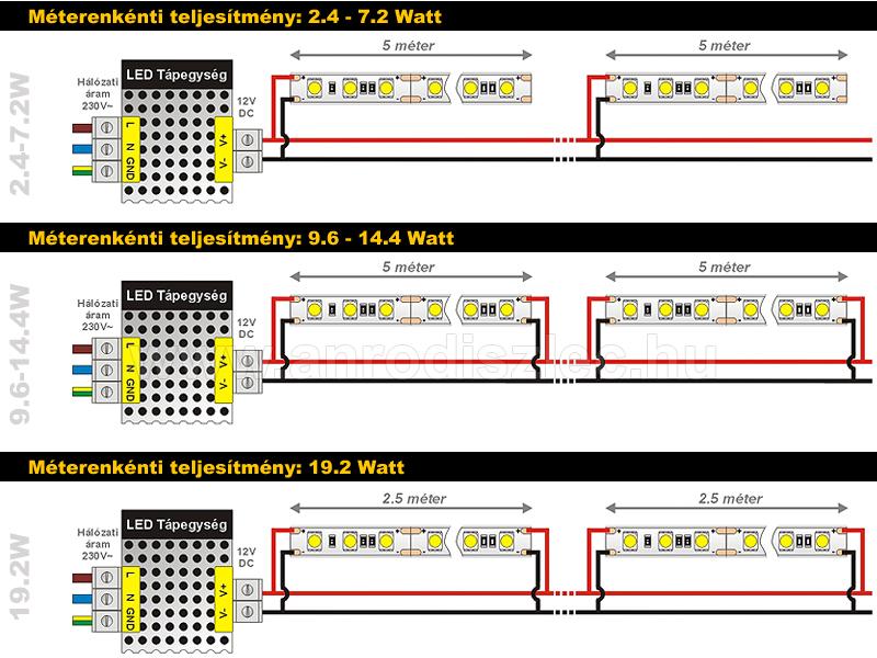 LED szalag bekötés, párhuzamos betáplálás ábrázolása