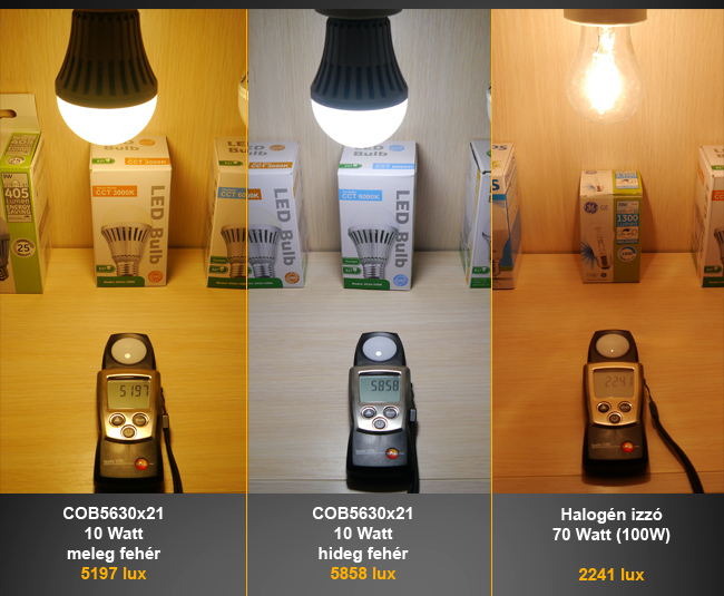 E27 10 Wattos LED lámpa gyors tesztelés