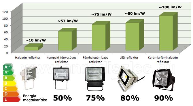 Halogén, kompakt, fémhalogén és LED reflektorok fényereje