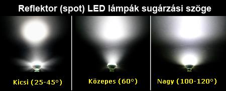 LED lámpa sugárzási szög magyarázat