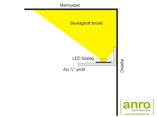 Minimal Design oldalfali rejtett világítás